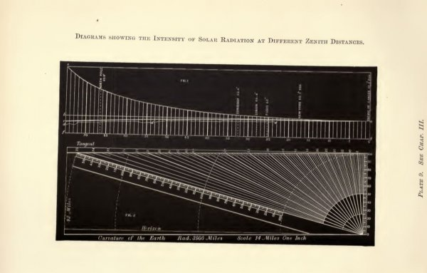 Ericsson - Intensity of Solar Radiation